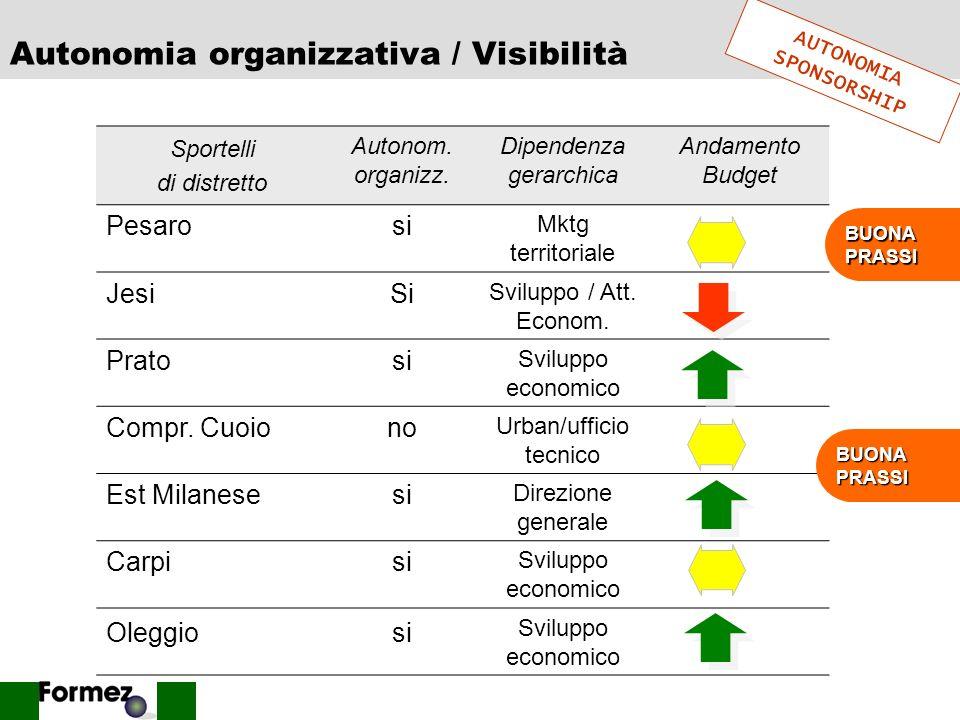 Autonomia organizzativa / Visibilità