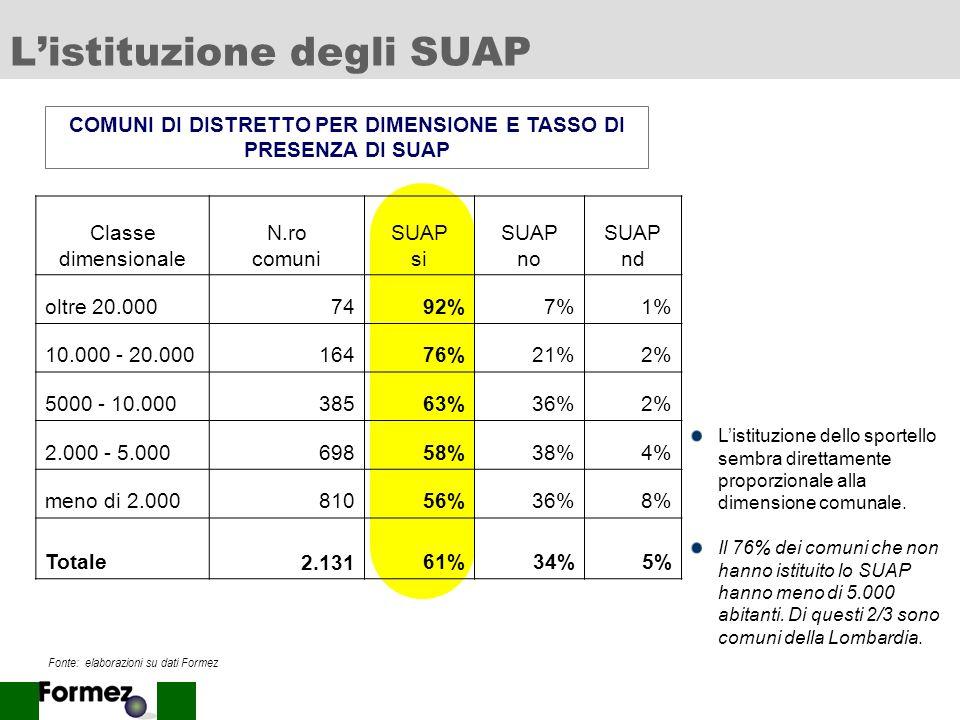 L'istituzione degli SUAP