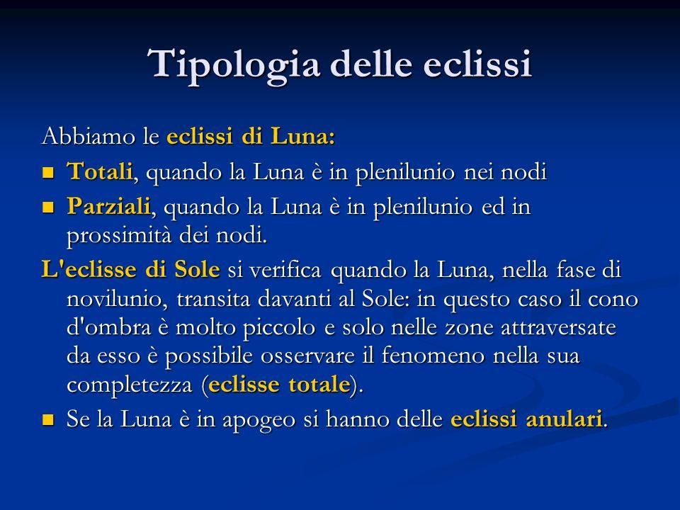 Tipologia delle eclissi