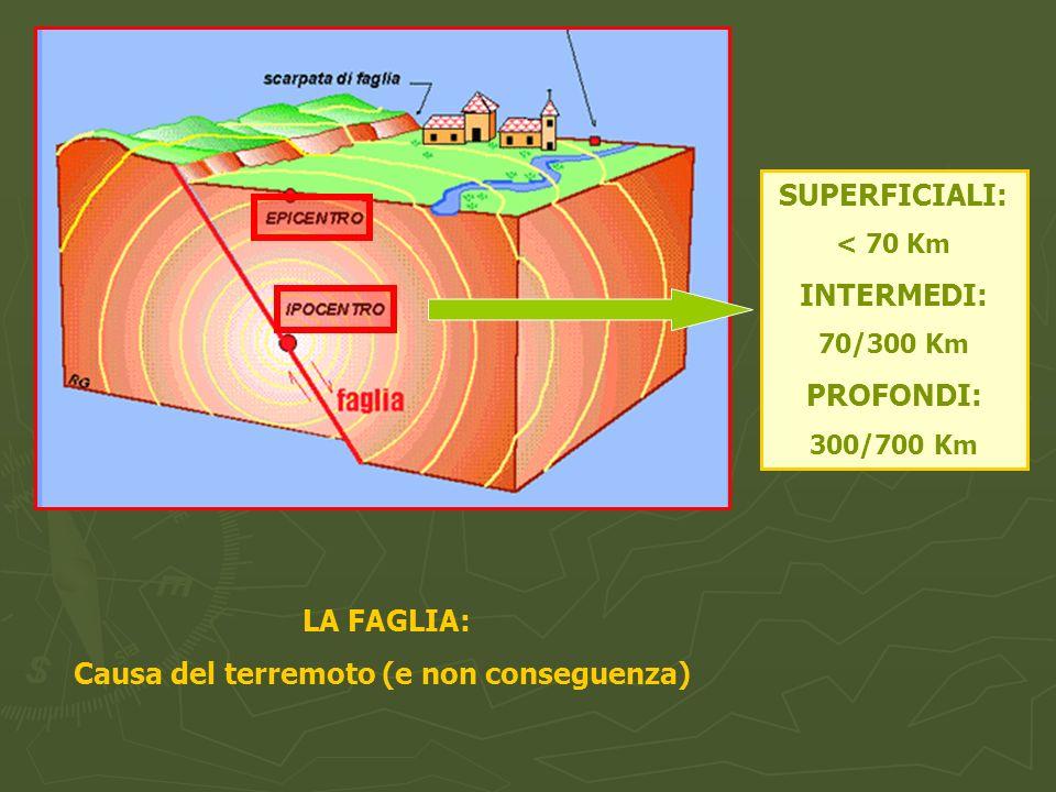 Causa del terremoto (e non conseguenza)