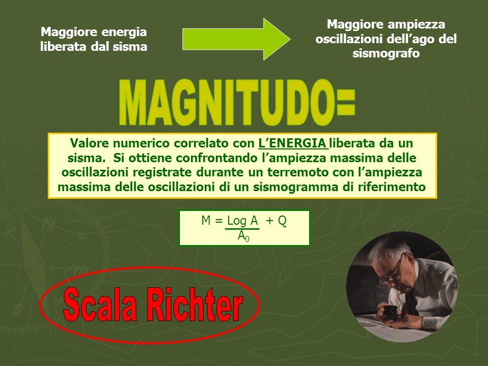 MAGNITUDO= Scala Richter