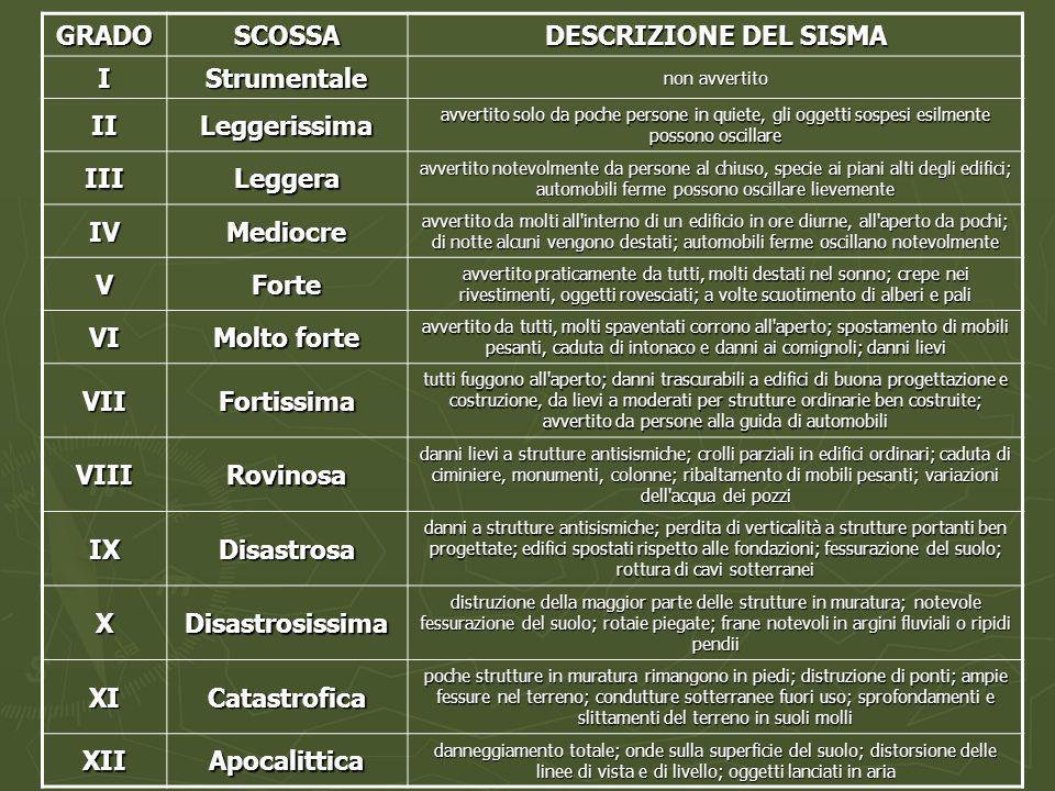 GRADO SCOSSA DESCRIZIONE DEL SISMA I Strumentale II Leggerissima III