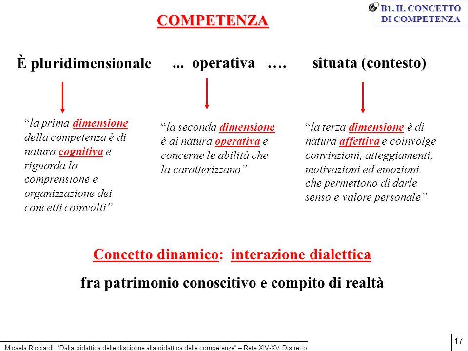 Concetto dinamico: interazione dialettica