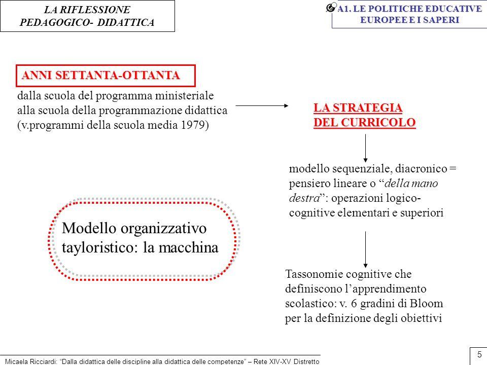 Modello organizzativo tayloristico: la macchina