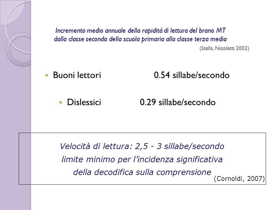 Buoni lettori 0.54 sillabe/secondo Dislessici 0.29 sillabe/secondo
