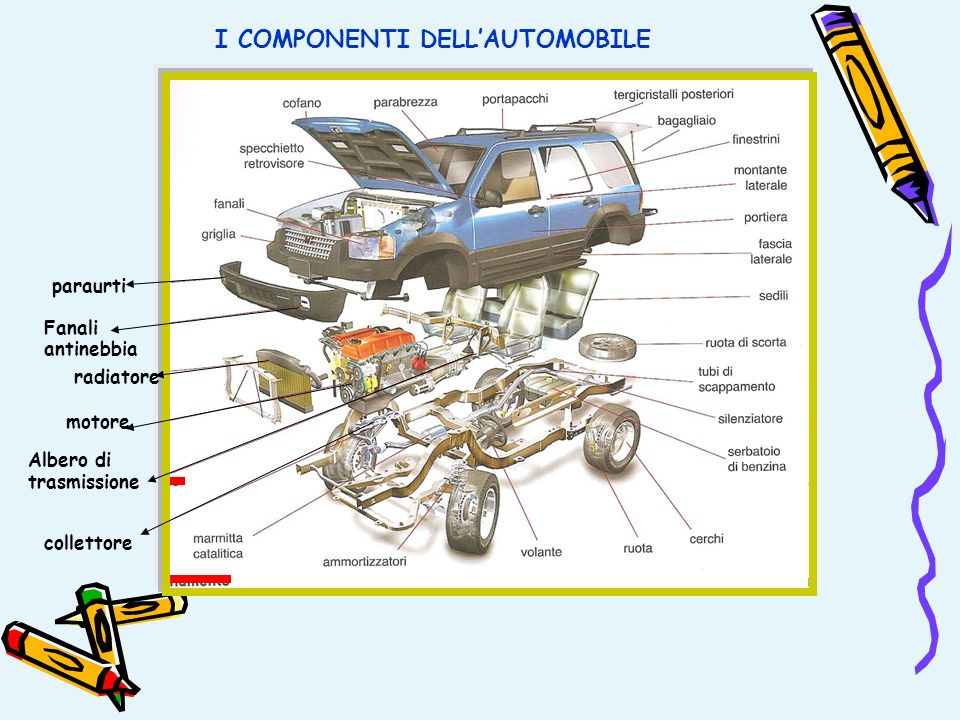 I COMPONENTI DELL'AUTOMOBILE