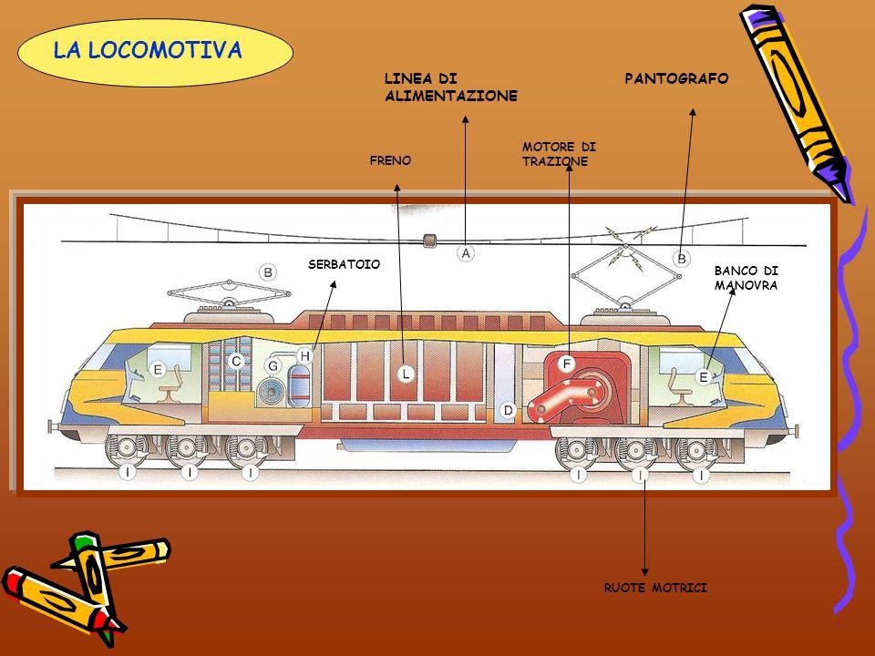 LA LOCOMOTIVA LINEA DI ALIMENTAZIONE PANTOGRAFO MOTORE DI TRAZIONE