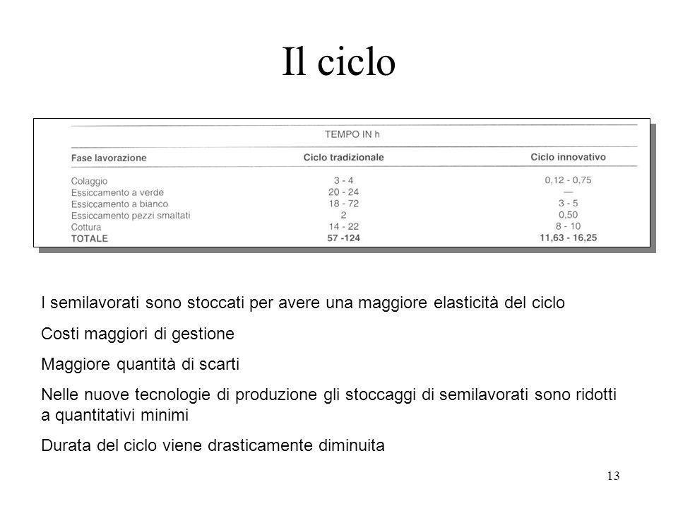 Il ciclo I semilavorati sono stoccati per avere una maggiore elasticità del ciclo. Costi maggiori di gestione.