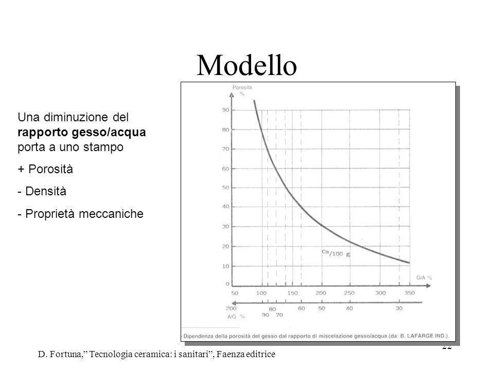 Modello Una diminuzione del rapporto gesso/acqua porta a uno stampo