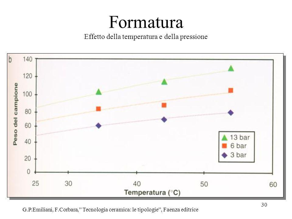 Formatura Effetto della temperatura e della pressione
