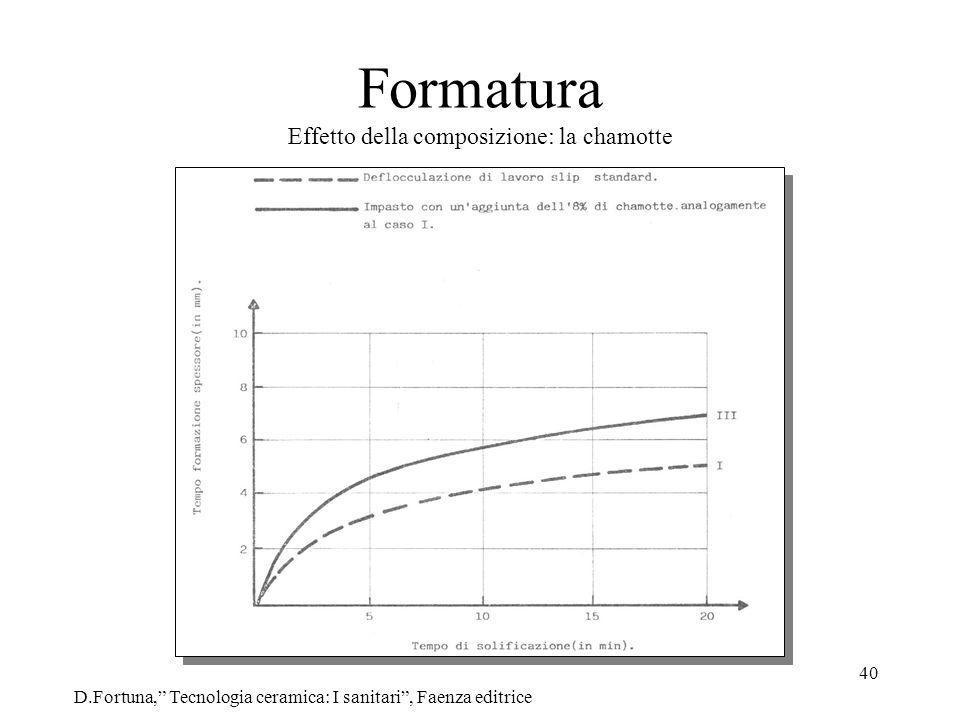 Formatura Effetto della composizione: la chamotte