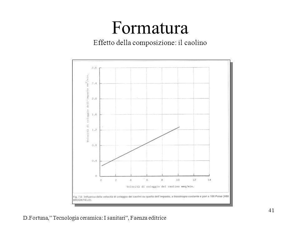 Formatura Effetto della composizione: il caolino