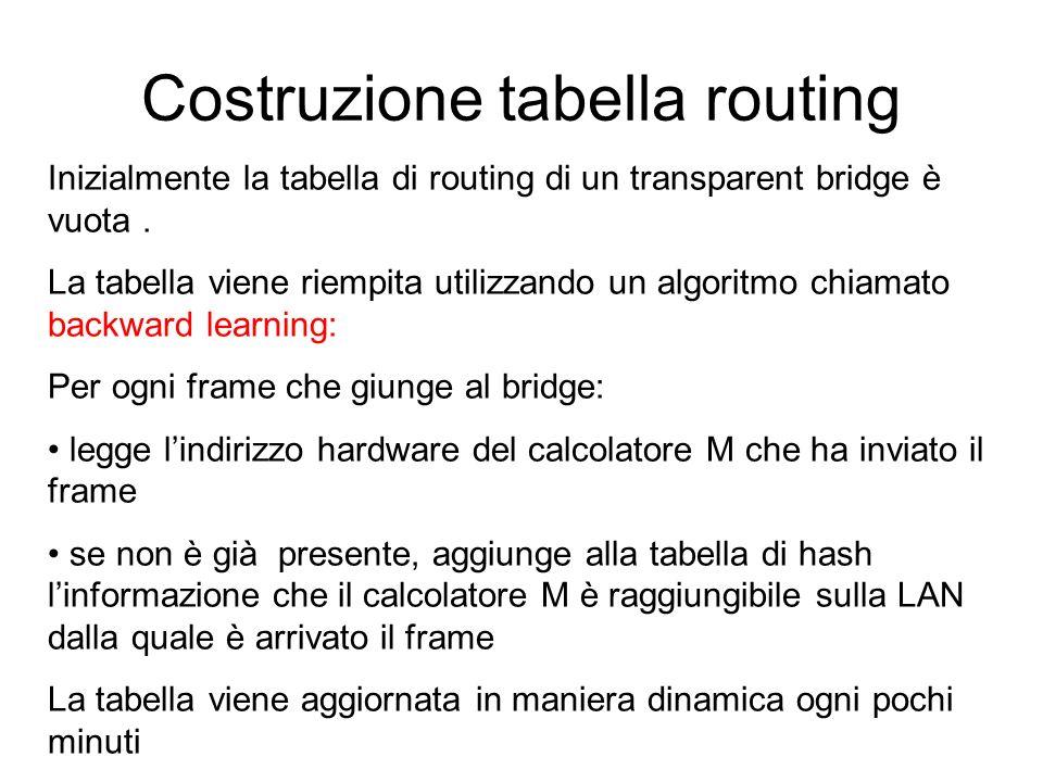 Costruzione tabella routing