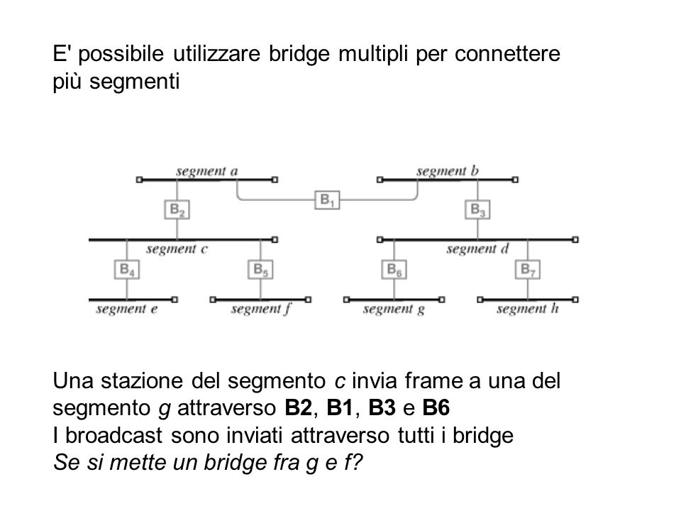 E possibile utilizzare bridge multipli per connettere