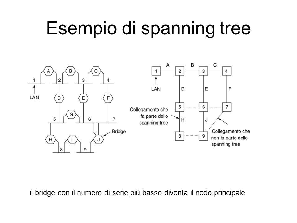 Esempio di spanning tree