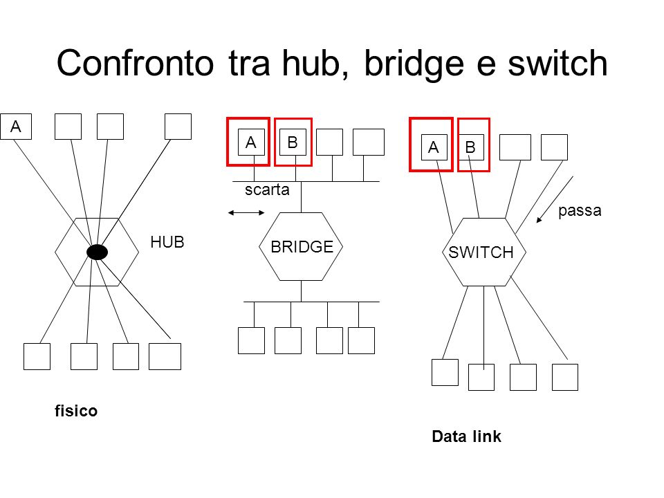 Confronto tra hub, bridge e switch