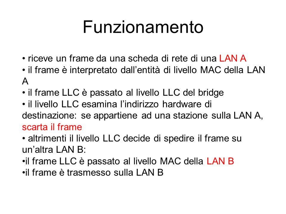 Funzionamento riceve un frame da una scheda di rete di una LAN A