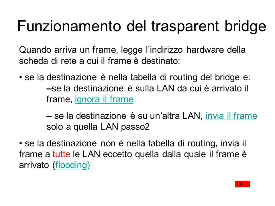 Funzionamento del trasparent bridge
