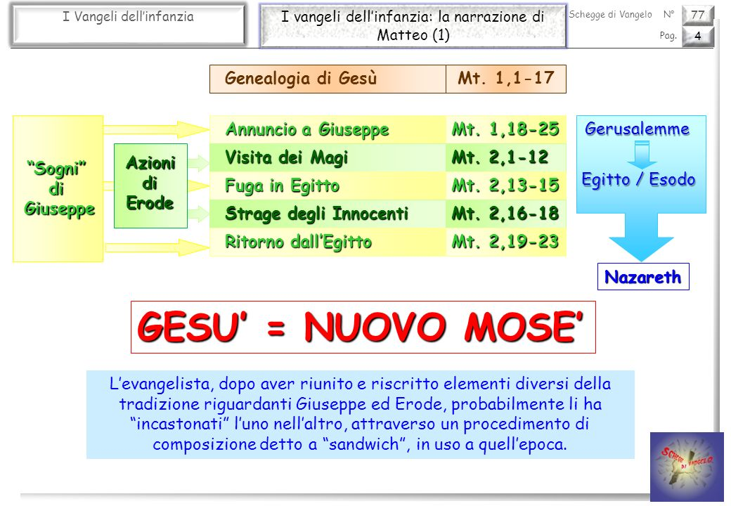 GESU' = NUOVO MOSE' Genealogia di Gesù Mt. 1,1-17 Annuncio a Giuseppe