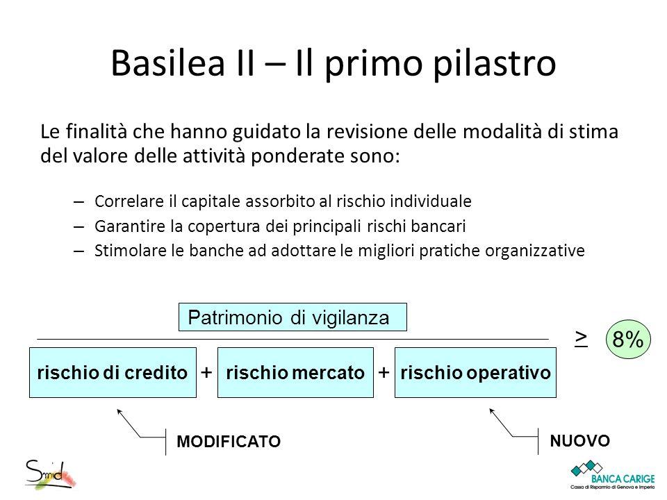 Basilea II – Il primo pilastro
