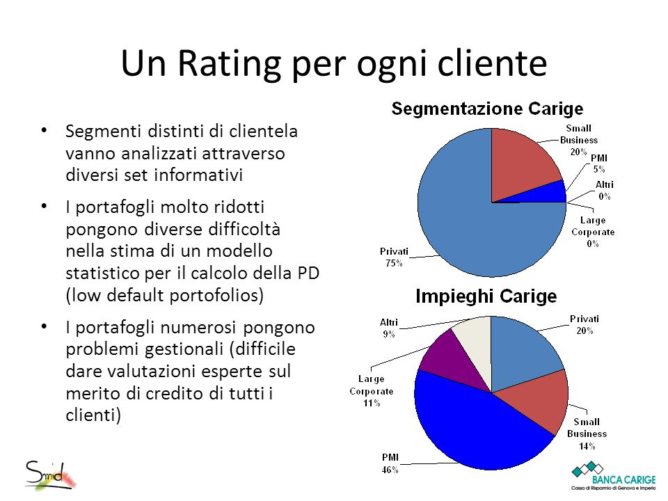 Un Rating per ogni cliente