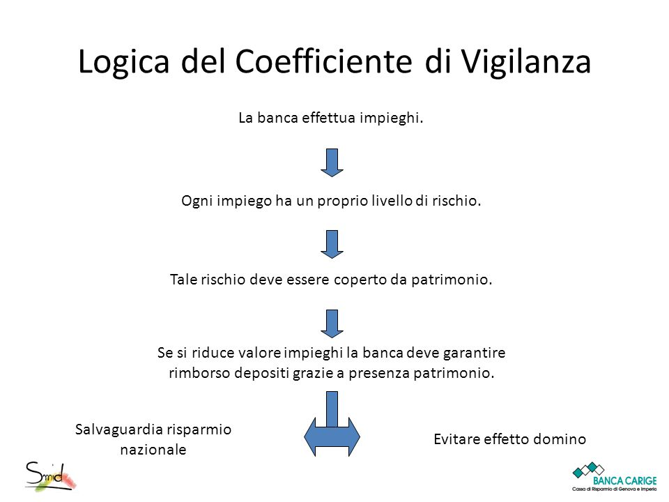 Logica del Coefficiente di Vigilanza