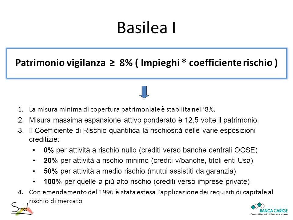 Patrimonio vigilanza ≥ 8% ( Impieghi * coefficiente rischio )