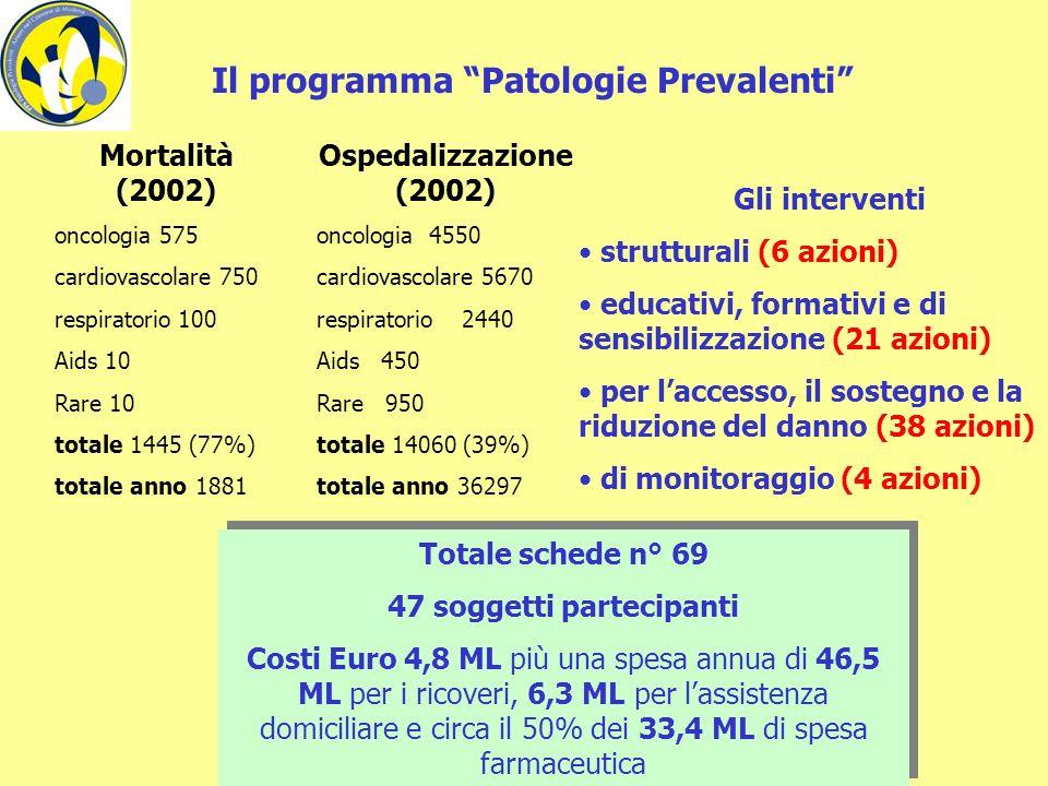 Il programma Patologie Prevalenti 47 soggetti partecipanti