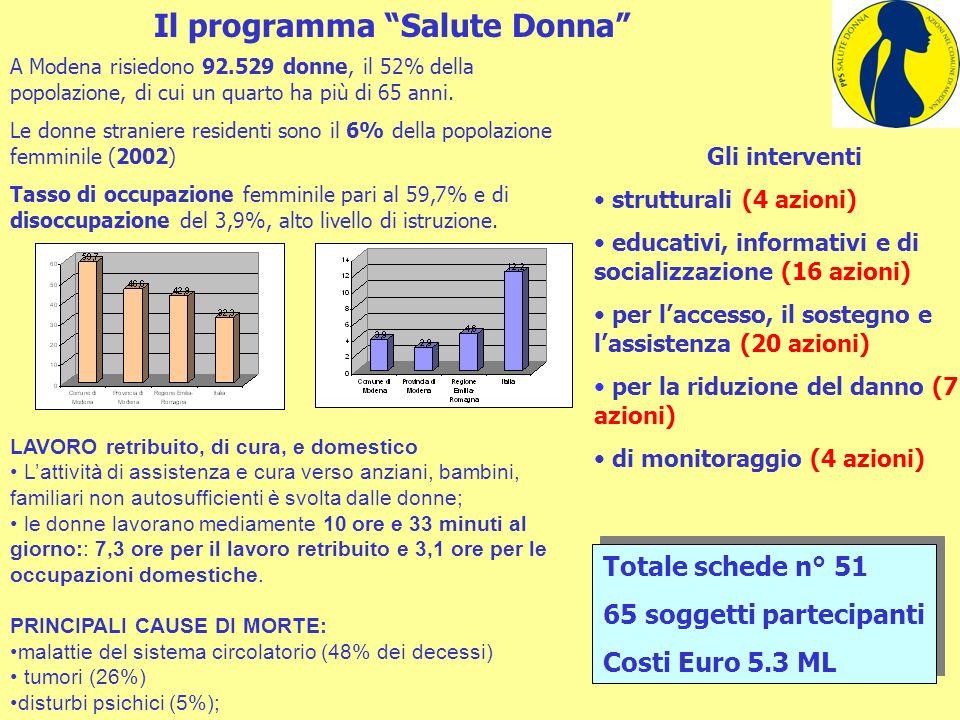 Il programma Salute Donna