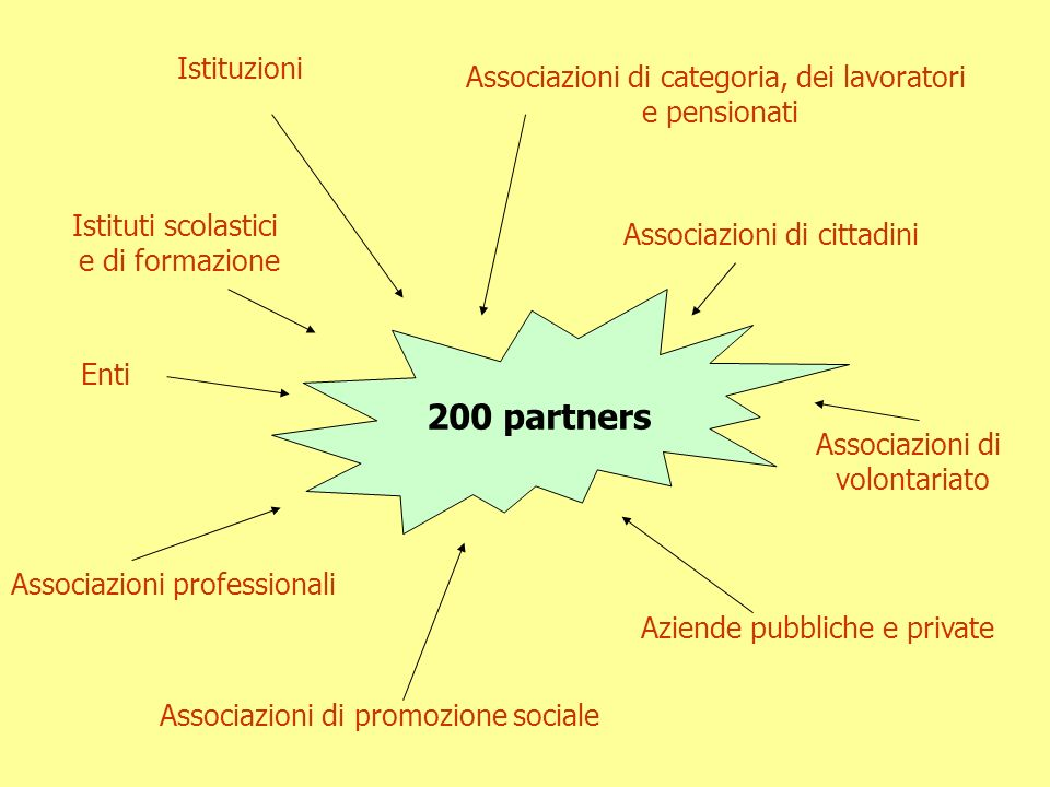 Associazioni di categoria, dei lavoratori