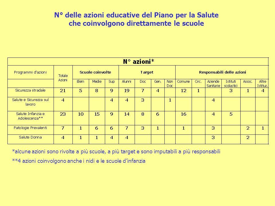 N° delle azioni educative del Piano per la Salute che coinvolgono direttamente le scuole
