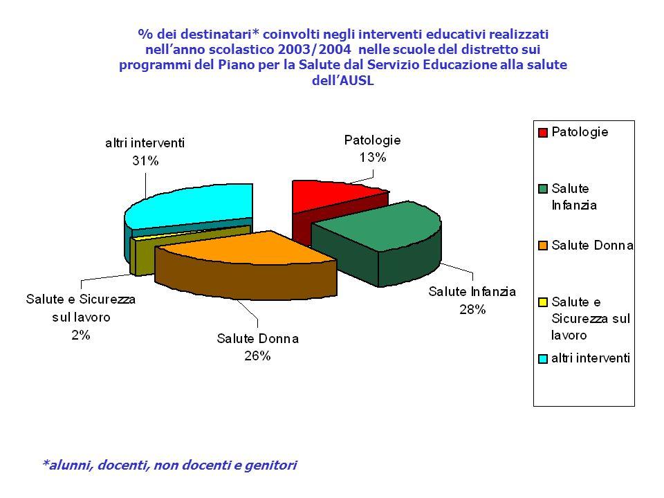 % dei destinatari* coinvolti negli interventi educativi realizzati nell'anno scolastico 2003/2004 nelle scuole del distretto sui programmi del Piano per la Salute dal Servizio Educazione alla salute dell'AUSL