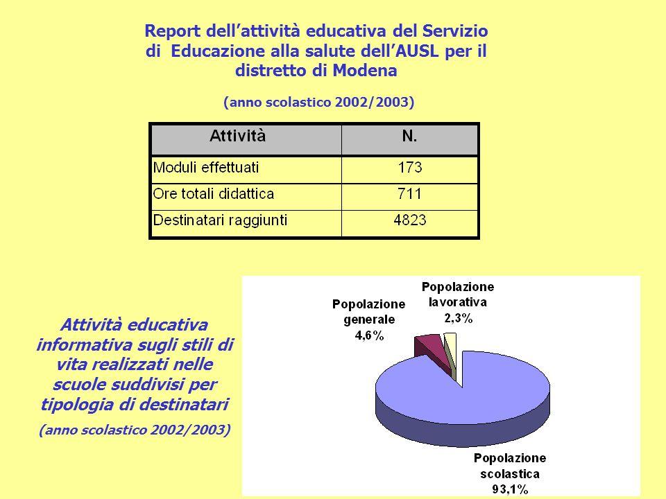 Report dell'attività educativa del Servizio di Educazione alla salute dell'AUSL per il distretto di Modena
