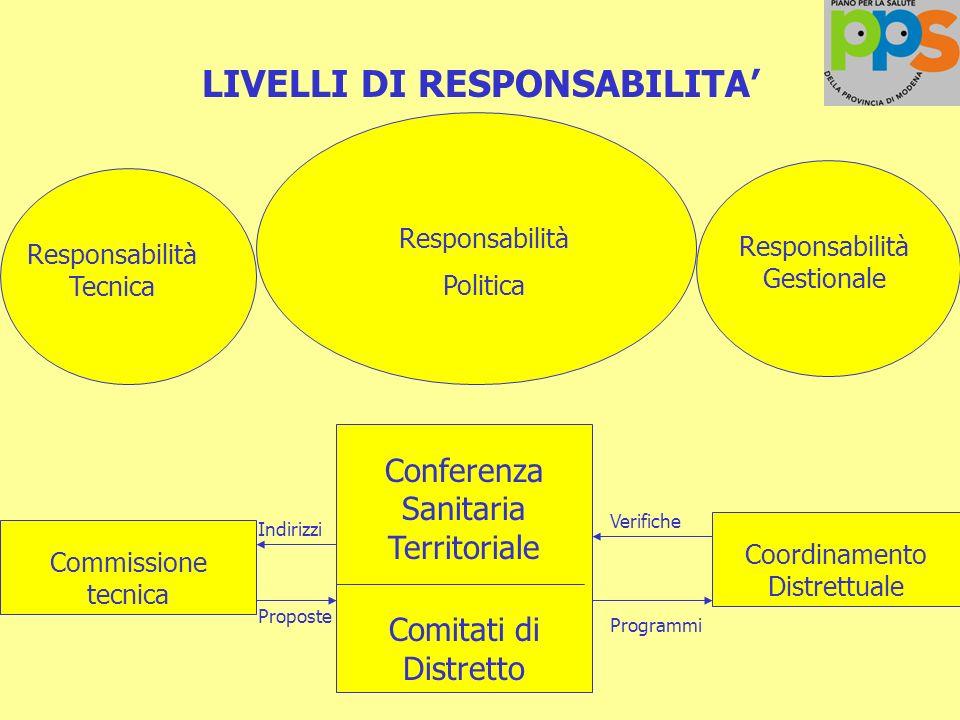 LIVELLI DI RESPONSABILITA'