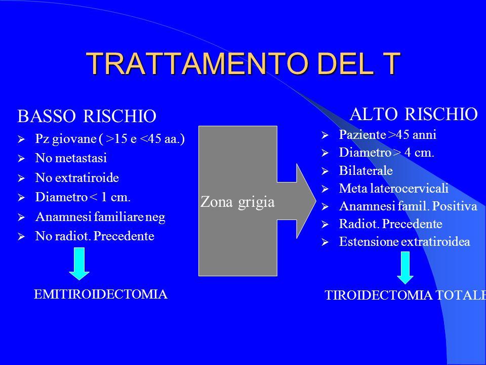 TRATTAMENTO DEL T BASSO RISCHIO ALTO RISCHIO Zona grigia