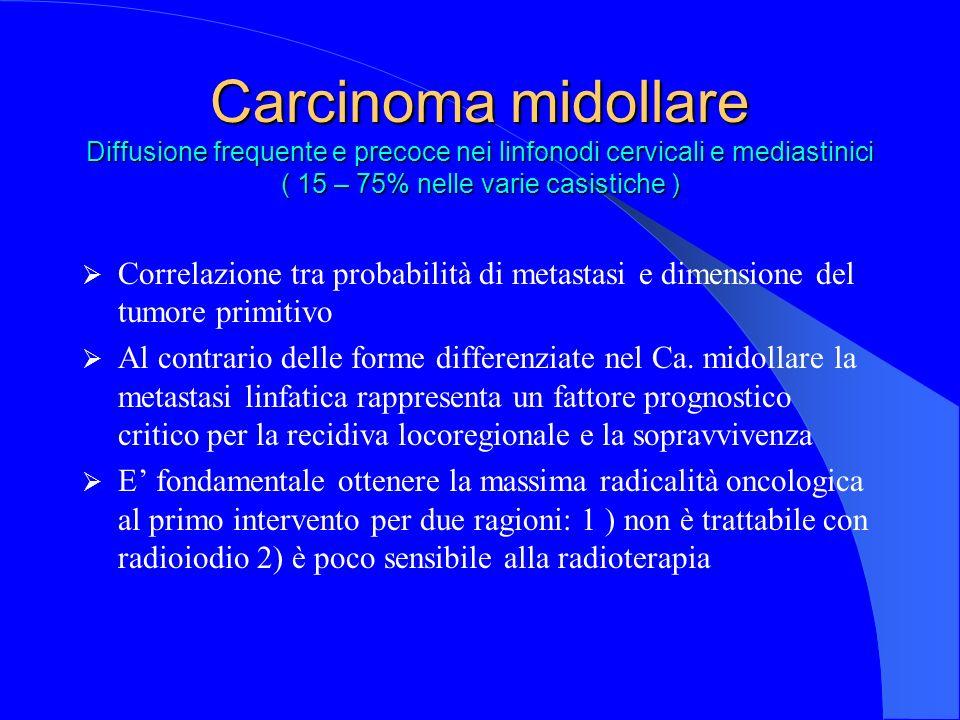 Carcinoma midollare Diffusione frequente e precoce nei linfonodi cervicali e mediastinici ( 15 – 75% nelle varie casistiche )