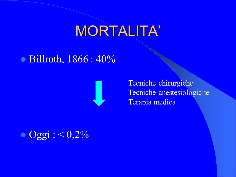 MORTALITA' Billroth, 1866 : 40% Oggi : < 0,2% Tecniche chirurgiche