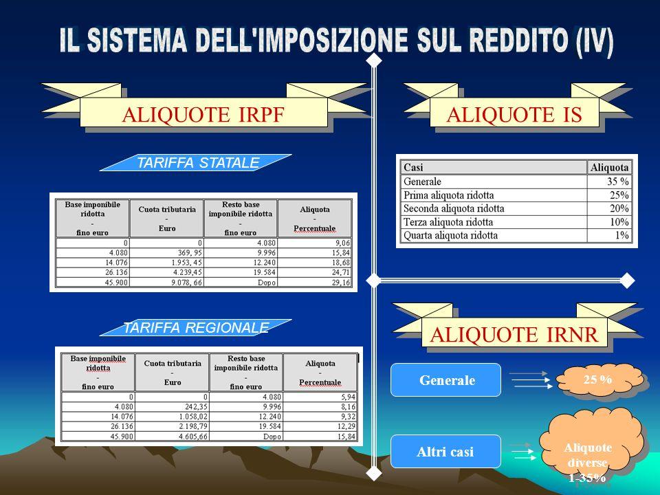IL SISTEMA DELL IMPOSIZIONE SUL REDDITO (IV)