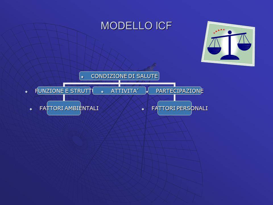 MODELLO ICF