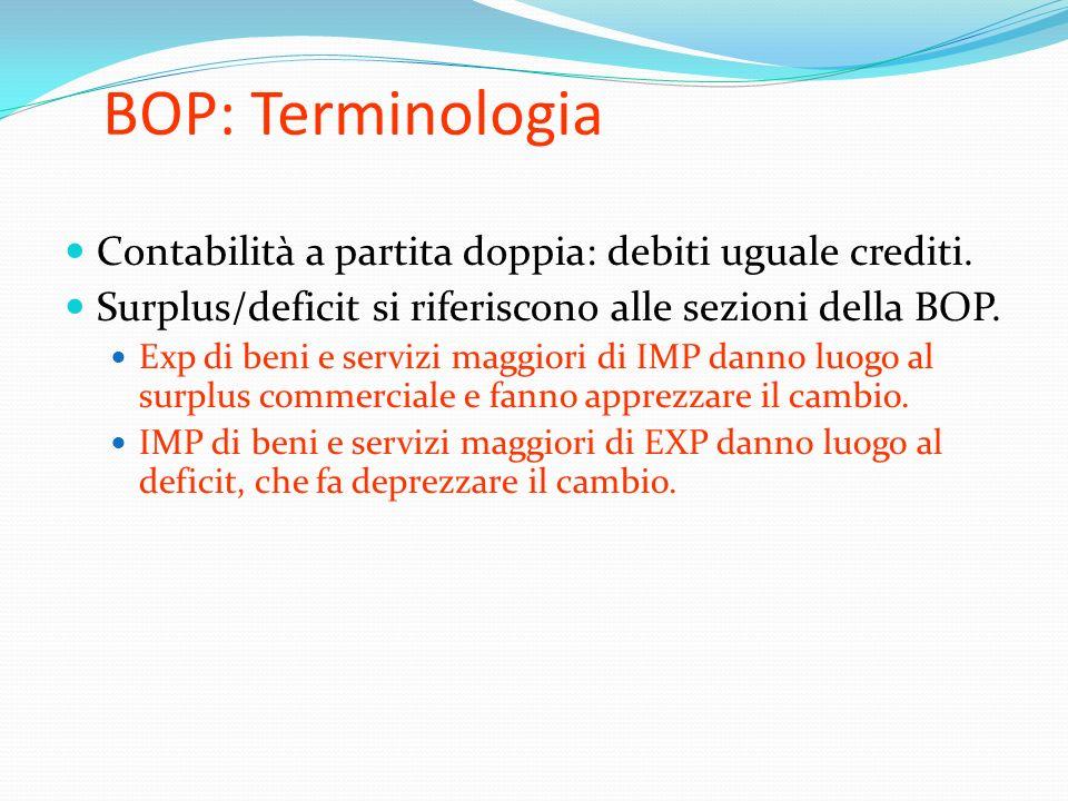 BOP: Terminologia Contabilità a partita doppia: debiti uguale crediti.