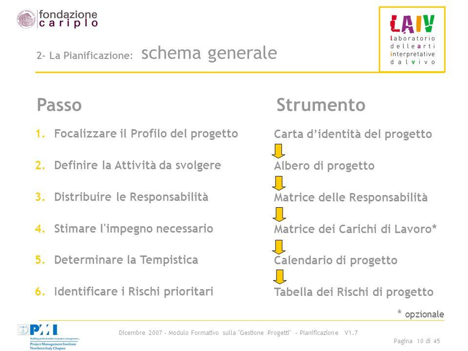 2- La Pianificazione: schema generale