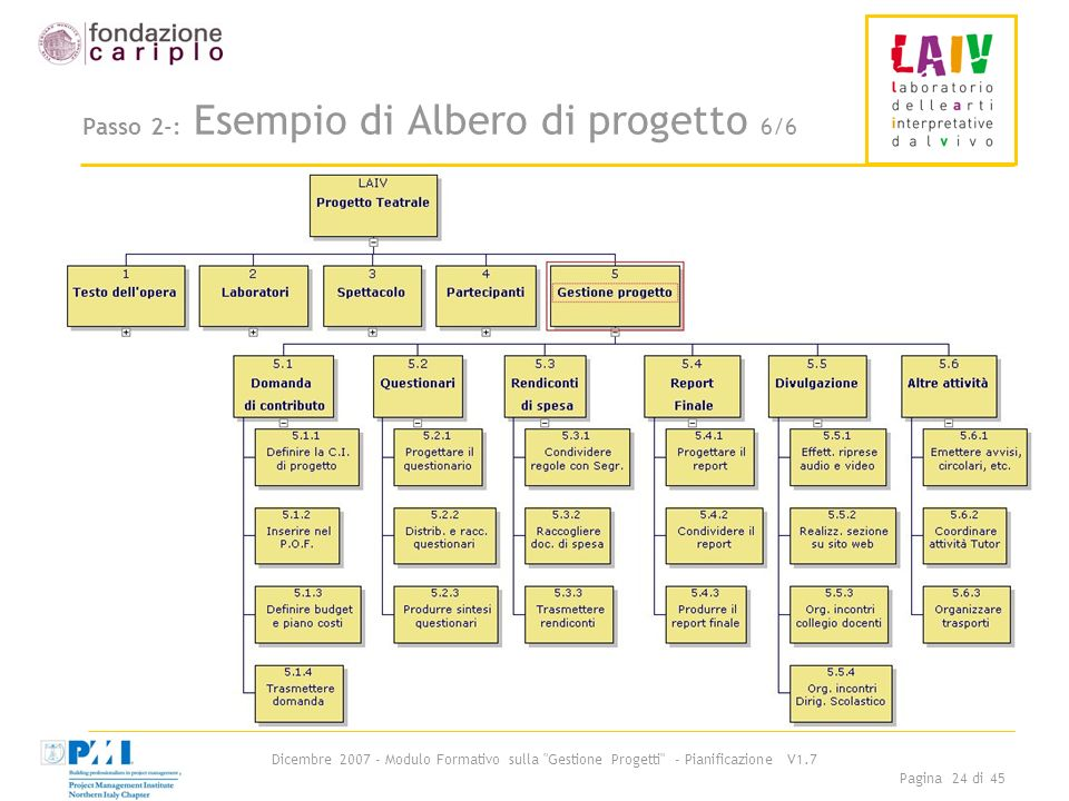 Passo 2-: Esempio di Albero di progetto 6/6