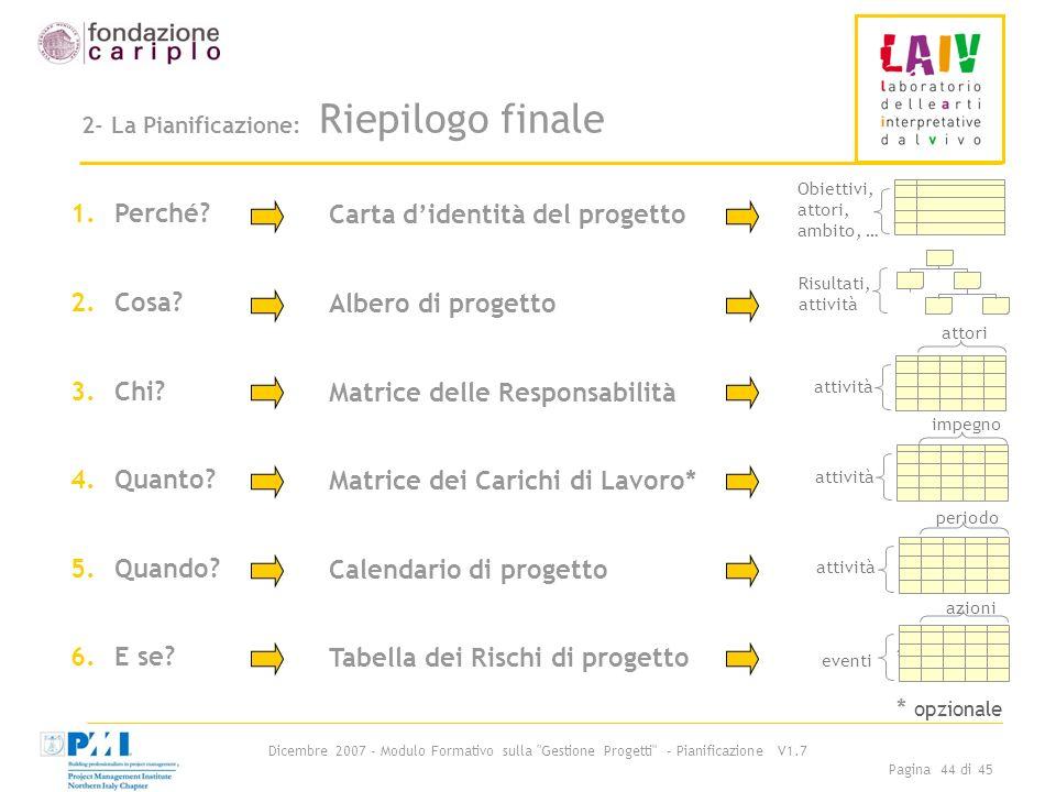 2- La Pianificazione: Riepilogo finale