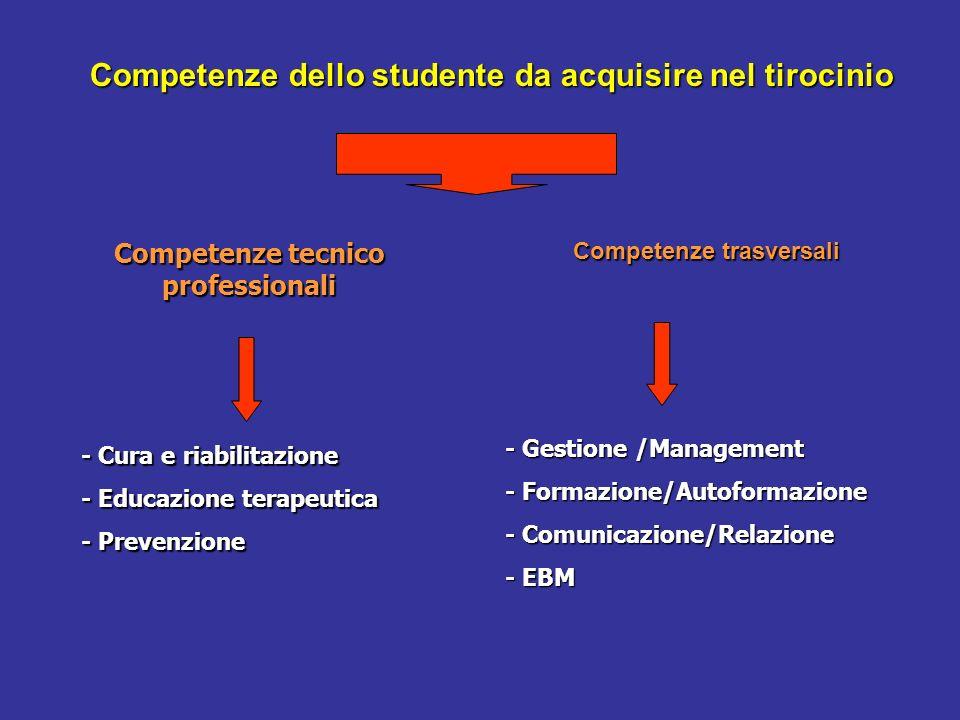 Competenze dello studente da acquisire nel tirocinio