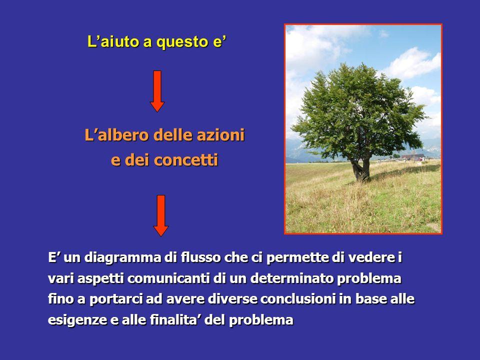 L'albero delle azioni e dei concetti