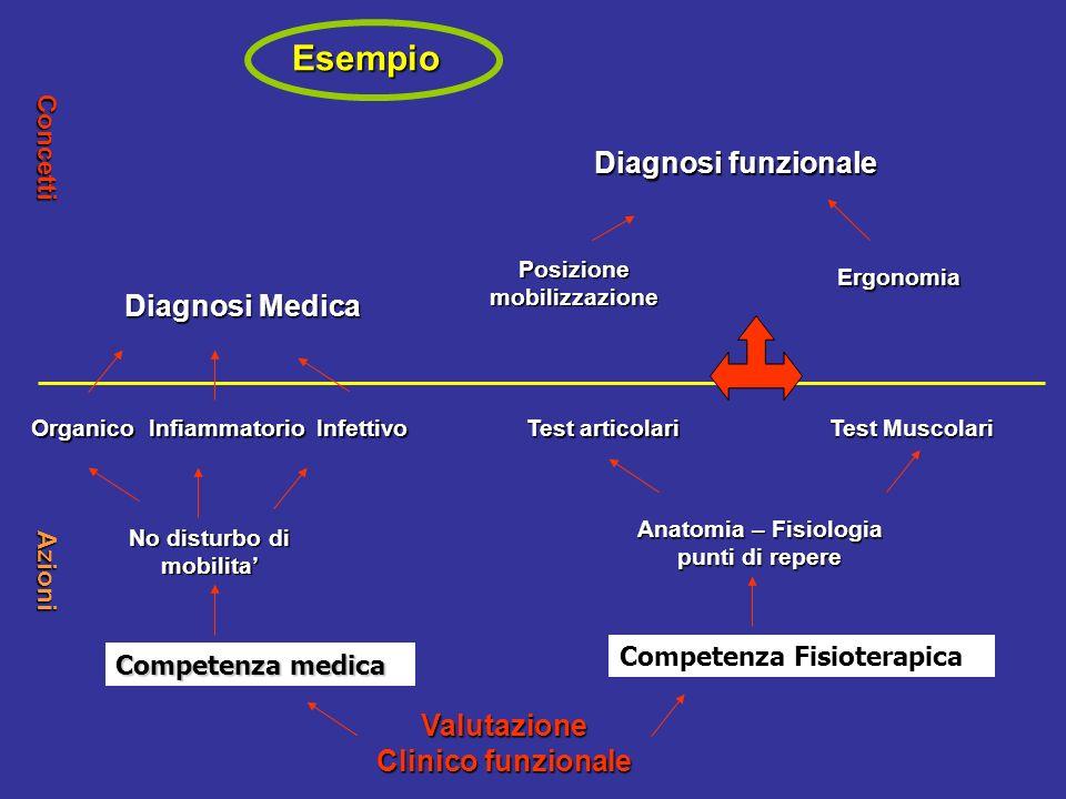 Esempio Diagnosi funzionale Diagnosi Medica