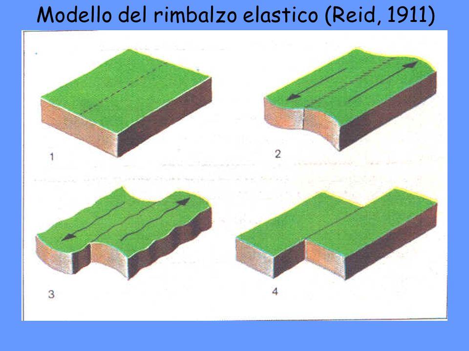 Modello del rimbalzo elastico (Reid, 1911)