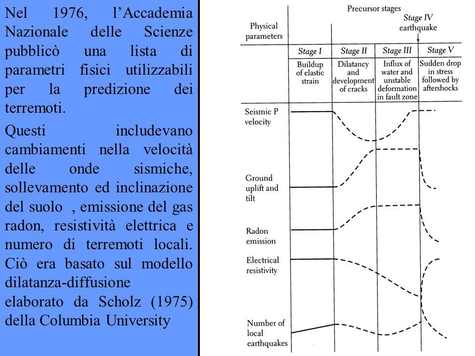 Nel 1976, l'Accademia Nazionale delle Scienze pubblicò una lista di parametri fisici utilizzabili per la predizione dei terremoti.