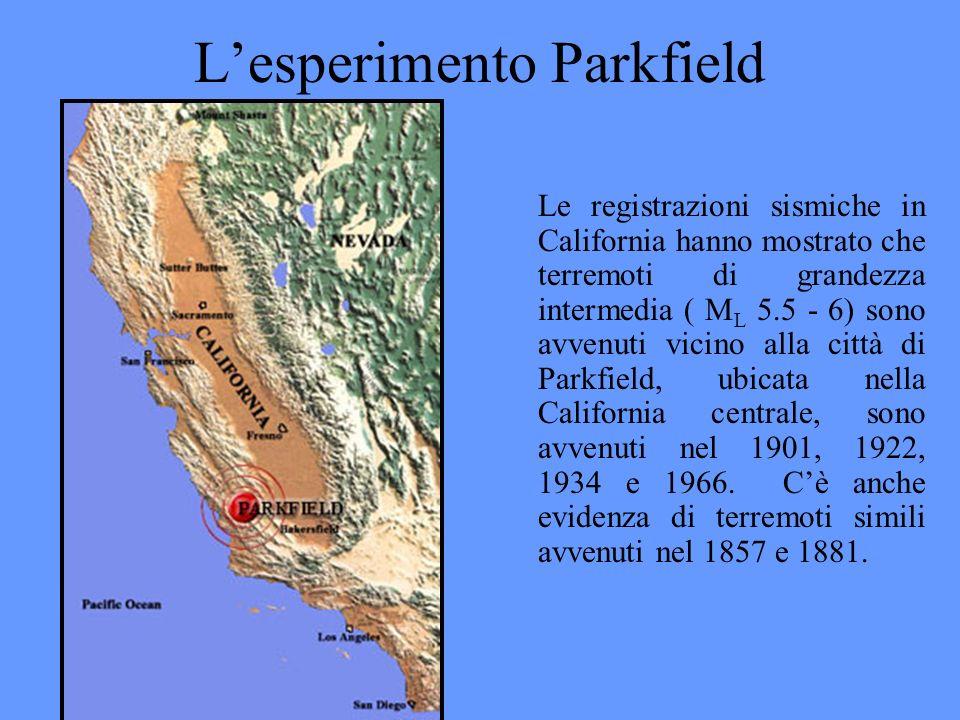 L'esperimento Parkfield