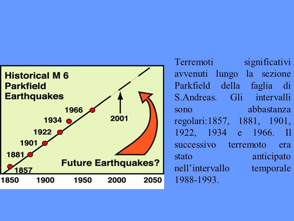 Terremoti significativi avvenuti lungo la sezione Parkfield della faglia di S.Andreas.